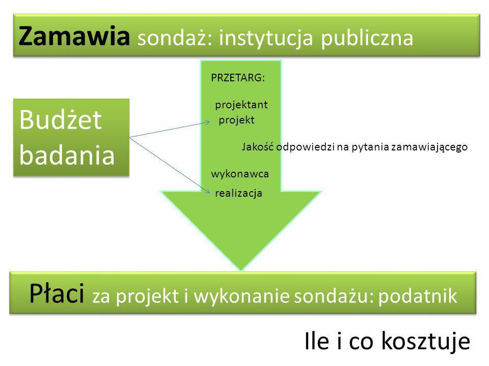 Zamawia sondaż: instytucja publiczna Płaci za projekt i wykonanie sondażu: podatnik PRZETARG: projektant realizacja projekt wykonawca Jakość odpowiedzi na pytania zamawiającego Budżet badania Ile i co kosztuje