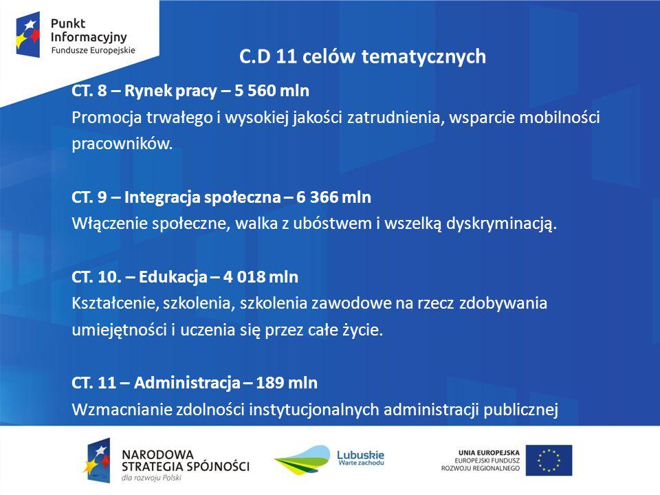 C.D 11 celów tematycznych CT. 8 – Rynek pracy – 5 560 mln Promocja trwałego i wysokiej jakości zatrudnienia, wsparcie mobilności pracowników. CT. 9 –