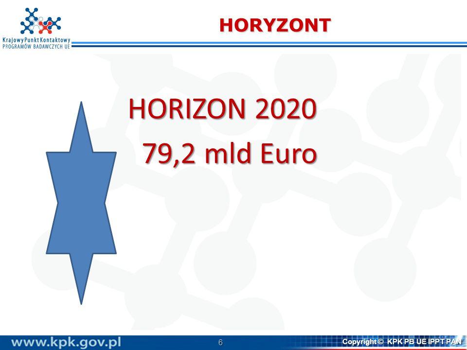 7 Copyright © KPK PB UE IPPT PAN Horyzont 2020 - nowy program, nowe podejście Podejście nakierowane na kompleksowe rozwiązywanie problemów  Silniejszy akcent na innowacje - od badań do rynku, wszelkie formy innowacji  Nacisk na wyzwania społeczne  Koncentracja na konkretnych wyzwaniach i rozwiązaniach  Instrumenty zapewniające szersze uczestnictwo w programie  Podkreślenie kwestii przekrojowych – nauki społeczno-humanistyczne, współpraca międzynarodowa, równowaga płci