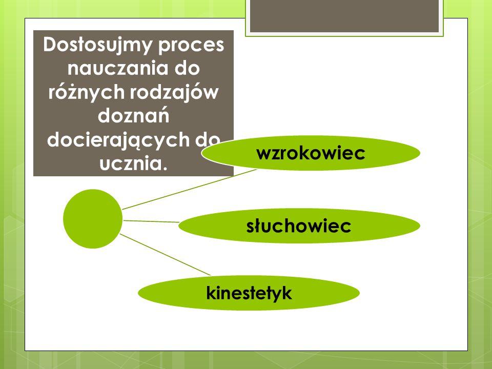 Dostosujmy proces nauczania do różnych rodzajów doznań docierających do ucznia. wzrokowiecsłuchowiec kinestetyk