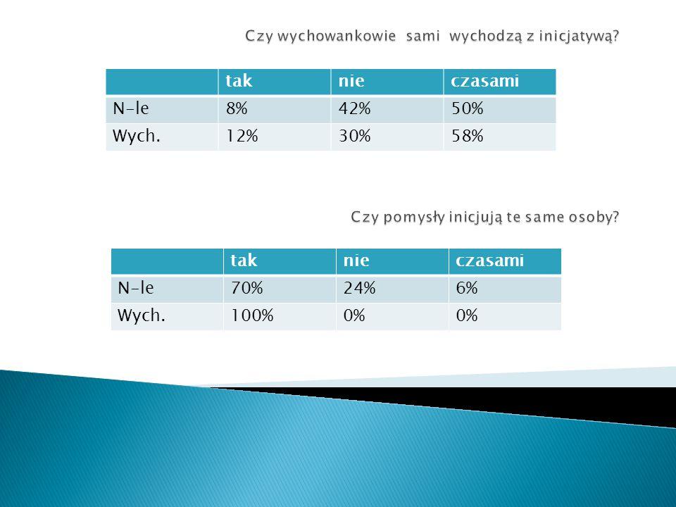 taknieczasami N-le8%42%50% Wych.12%30%58% taknieczasami N-le70%24%6% Wych.100%0%