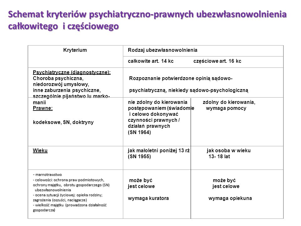 Schemat kryteriów psychiatryczno-prawnych ubezwłasnowolnienia całkowitego i częściowego Kryterium Rodzaj ubezwłasnowolnienia całkowite art. 14 kc częś