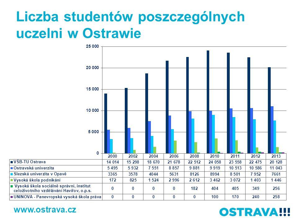 Liczba studentów poszczególnych uczelni w Ostrawie www.ostrava.cz