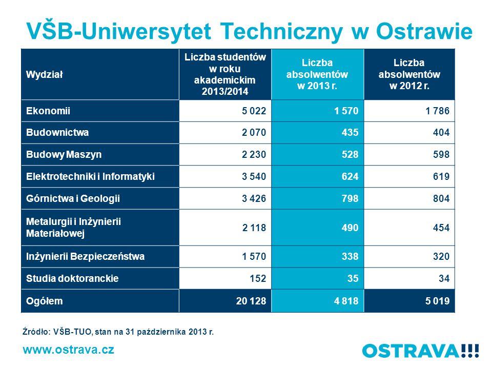 VŠB-Uniwersytet Techniczny w Ostrawie Wydział Liczba studentów w roku akademickim 2013/2014 Liczba absolwentów w 2013 r. Liczba absolwentów w 2012 r.