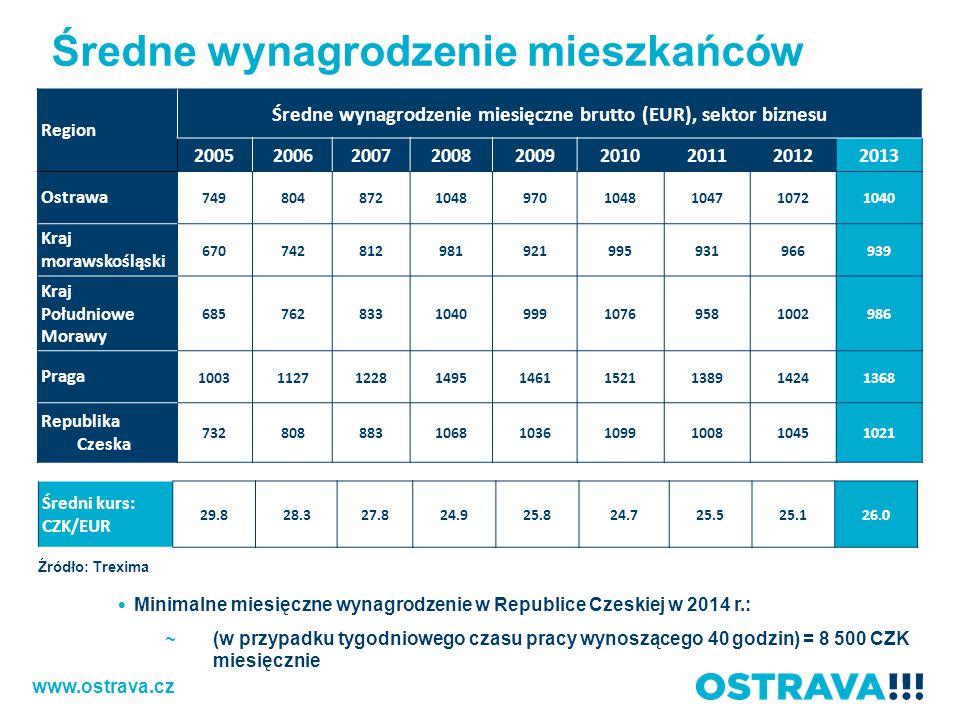 Średne wynagrodzenie mieszkańców Region Średne wynagrodzenie miesięczne brutto (EUR), sektor biznesu 200520062007200820092010201120122013 Ostrawa 7498