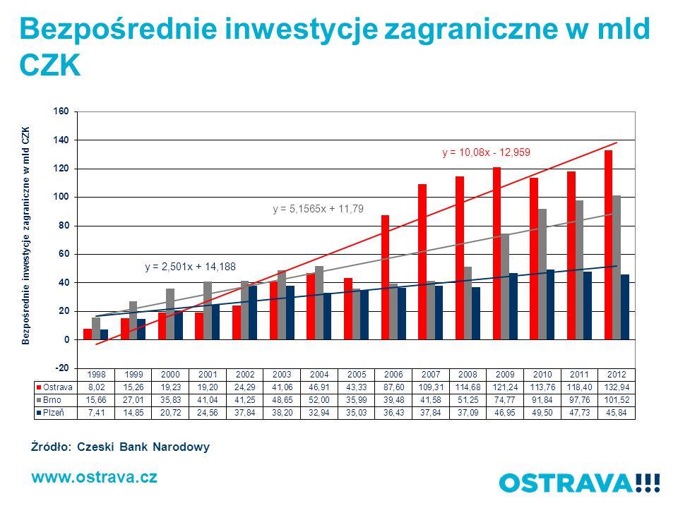 Bezpośrednie inwestycje zagraniczne w mld CZK www.ostrava.cz Źródło: Czeski Bank Narodowy