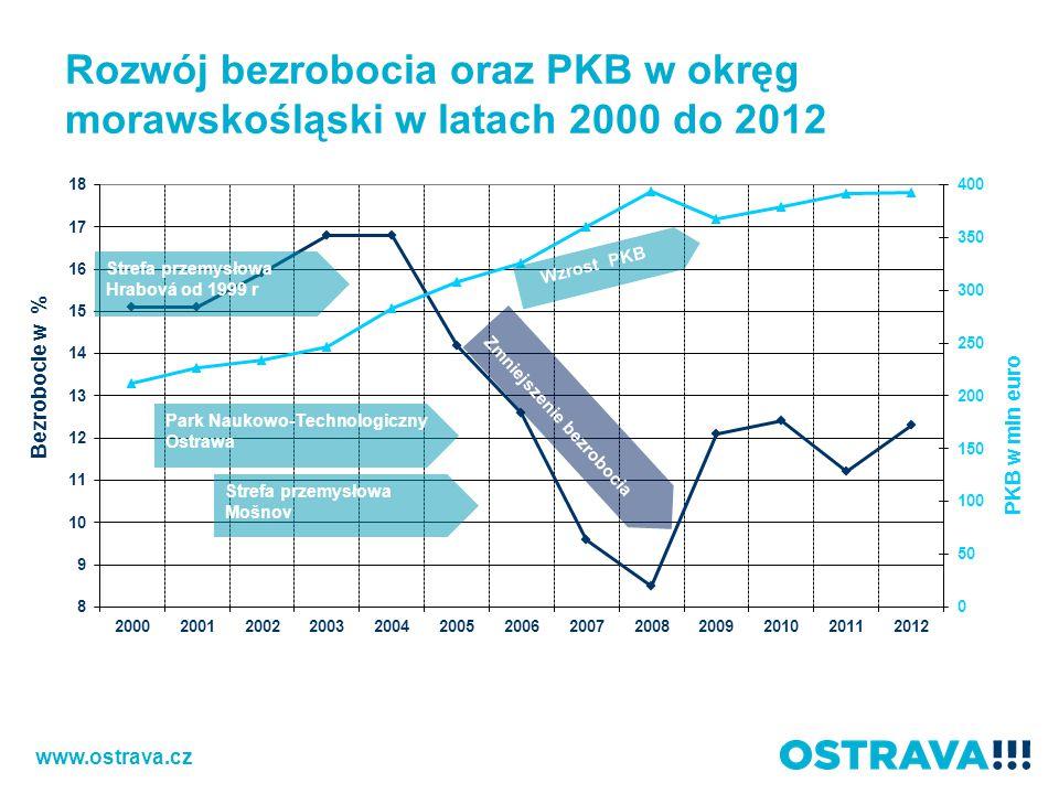 Rozwój bezrobocia oraz PKB w okręg morawskośląski w latach 2000 do 2012 www.ostrava.cz