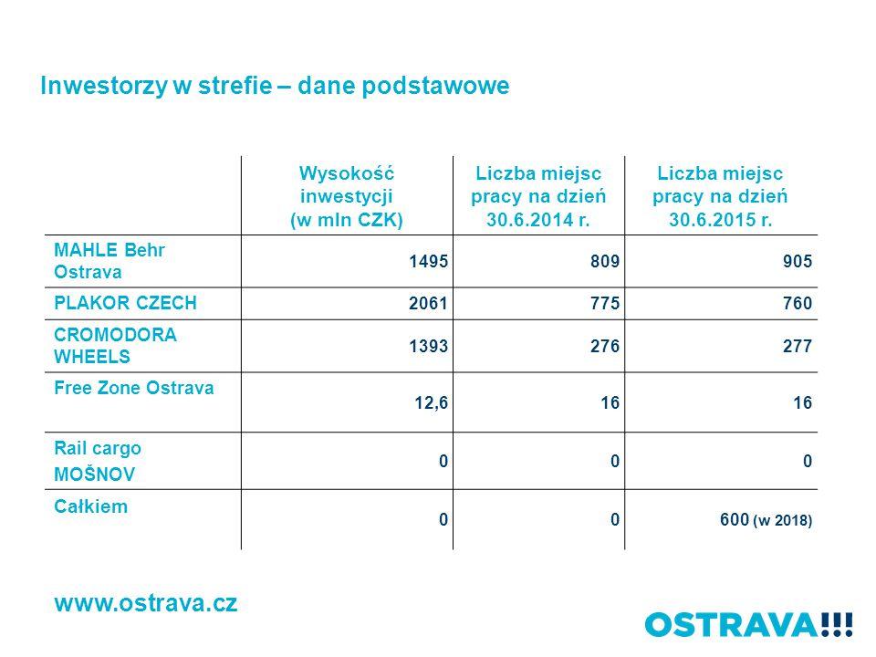Wysokość inwestycji (w mln CZK) Liczba miejsc pracy na dzień 30.6.2014 r. Liczba miejsc pracy na dzień 30.6.2015 r. MAHLE Behr Ostrava 1495 809 905 PL