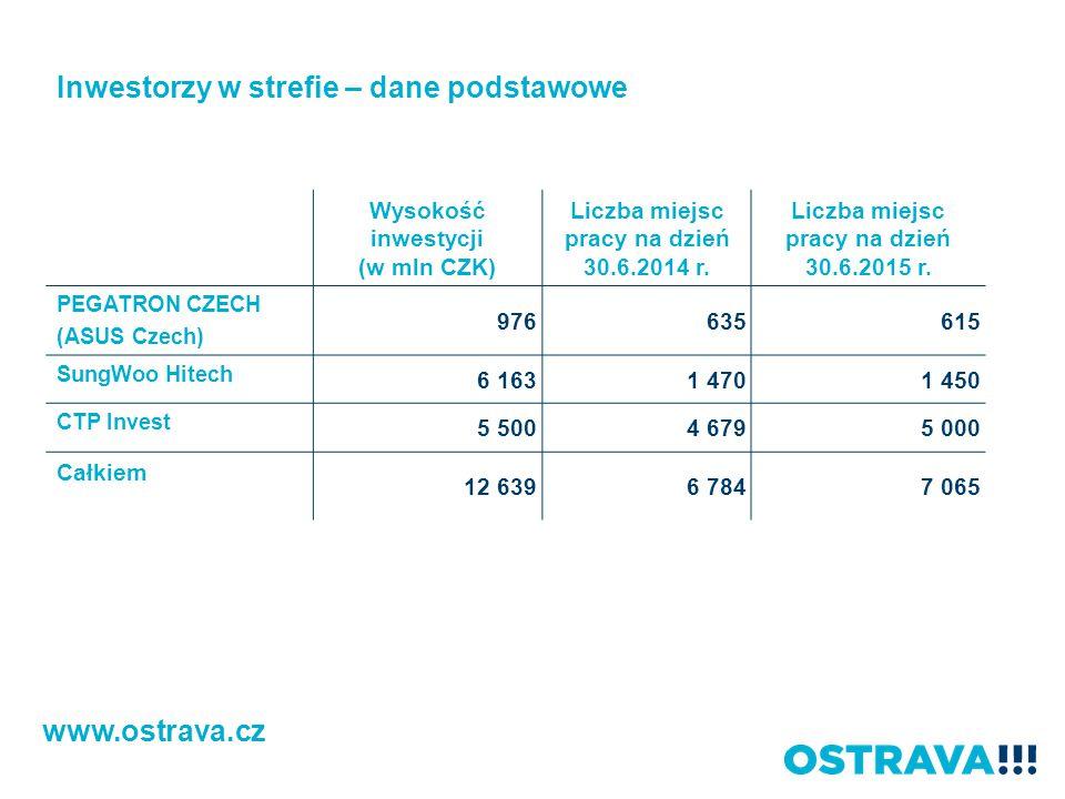 Wysokość inwestycji (w mln CZK) Liczba miejsc pracy na dzień 30.6.2014 r. Liczba miejsc pracy na dzień 30.6.2015 r. PEGATRON CZECH (ASUS Czech) 976635