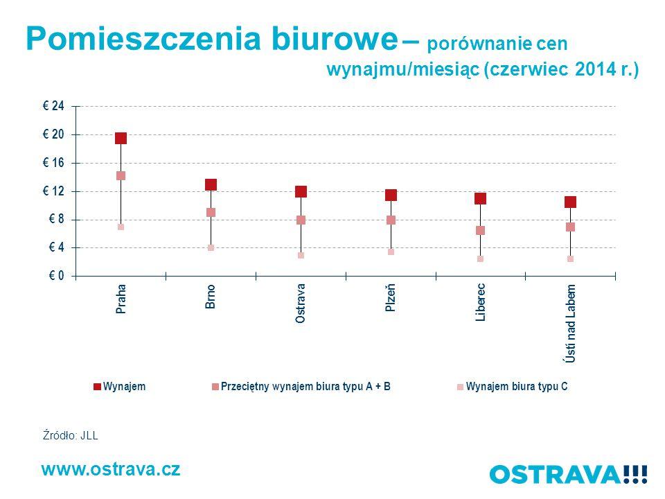 Pomieszczenia biurowe – porównanie cen wynajmu/miesiąc (czerwiec 2014 r.) www.ostrava.cz Źródło: JLL