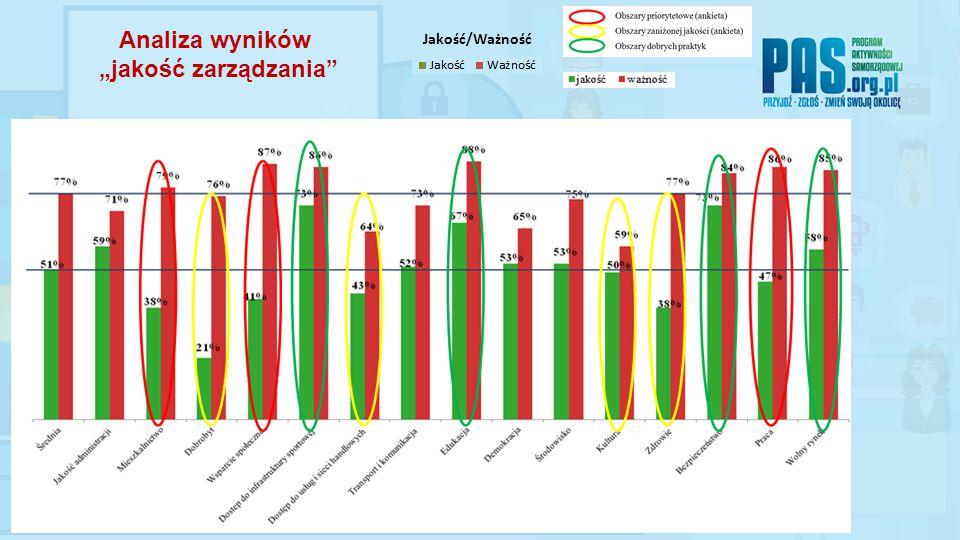 """Analiza wyników """"jakość zarządzania Jakość/Ważność"""