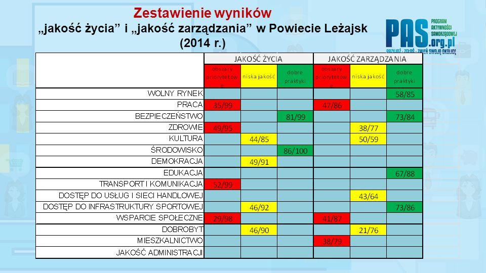 """Zestawienie wyników """"jakość życia i """"jakość zarządzania w Powiecie Leżajsk (2014 r.)"""