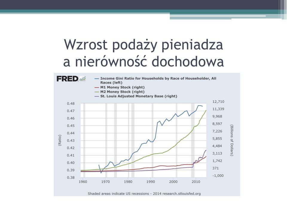Wzrost podaży pieniadza a nierówność dochodowa
