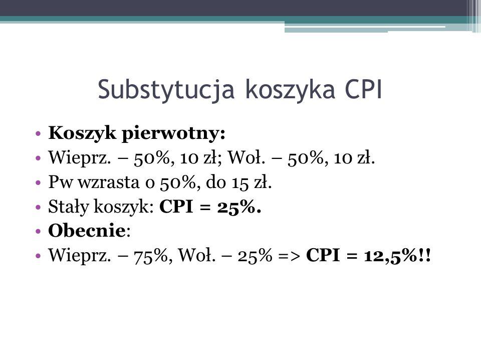 Substytucja koszyka CPI Koszyk pierwotny: Wieprz. – 50%, 10 zł; Woł. – 50%, 10 zł. Pw wzrasta o 50%, do 15 zł. Stały koszyk: CPI = 25%. Obecnie: Wiepr