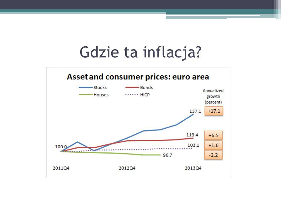 Gdzie ta inflacja?