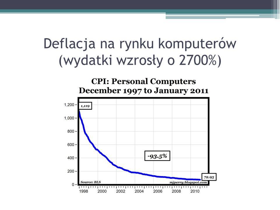 Deflacja na rynku komputerów (wydatki wzrosły o 2700%)