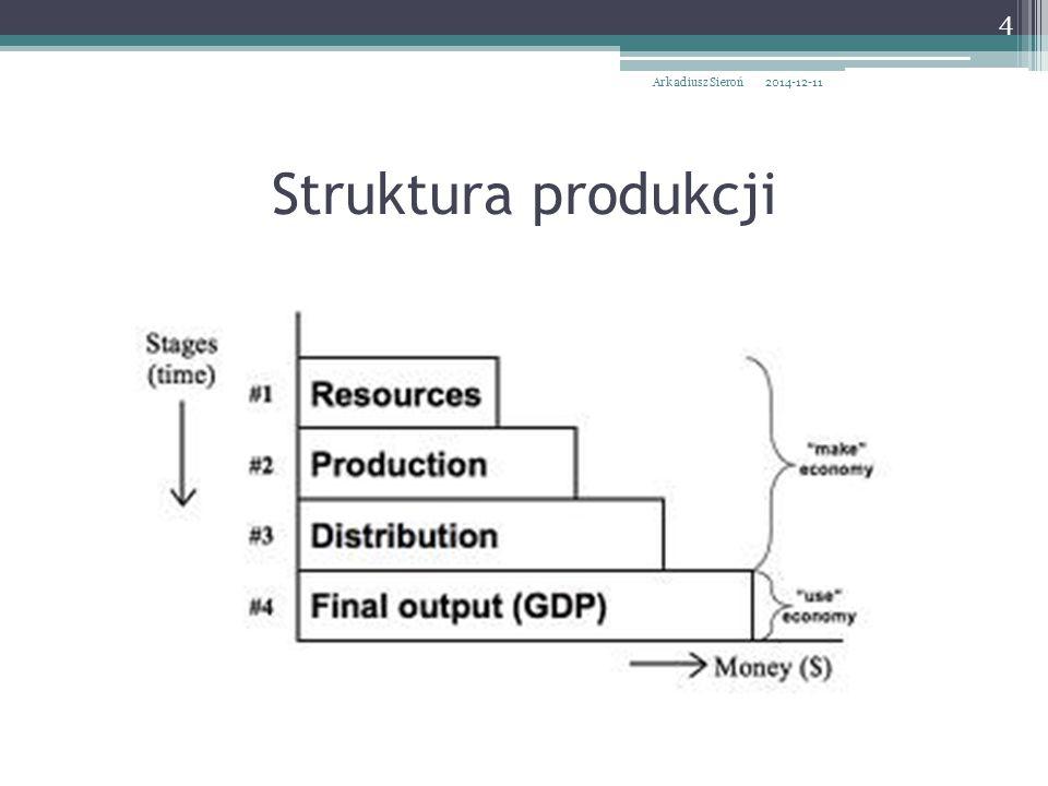 2014-12-11Arkadiusz Sieroń 4 Struktura produkcji