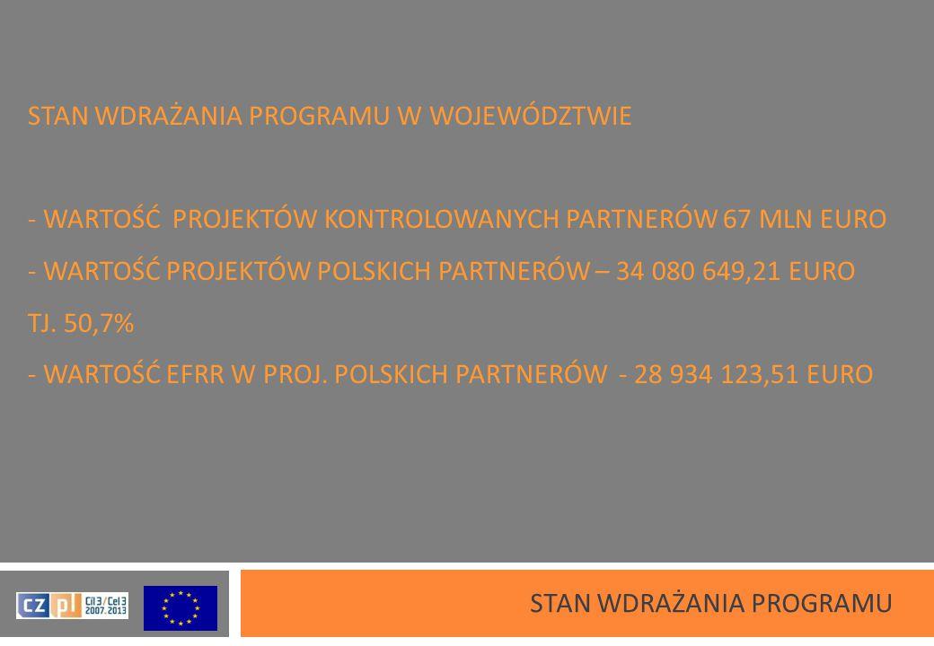 STAN WDRAŻANIA PROGRAMU W WOJEWÓDZTWIE - WARTOŚĆ PROJEKTÓW KONTROLOWANYCH PARTNERÓW 67 MLN EURO - WARTOŚĆ PROJEKTÓW POLSKICH PARTNERÓW – 34 080 649,21 EURO TJ.