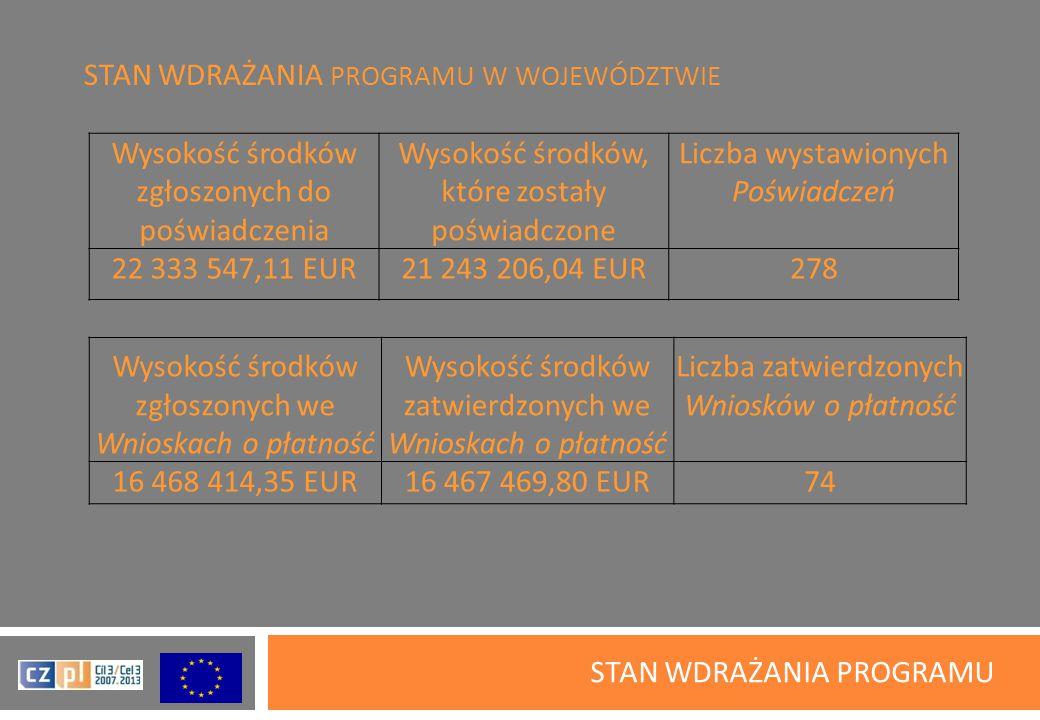 STAN WDRAŻANIA PROGRAMU W WOJEWÓDZTWIE STAN WDRAŻANIA PROGRAMU Wysokość środków zgłoszonych do poświadczenia Wysokość środków, które zostały poświadczone Liczba wystawionych Poświadczeń 22 333 547,11 EUR21 243 206,04 EUR278 Wysokość środków zgłoszonych we Wnioskach o płatność Wysokość środków zatwierdzonych we Wnioskach o płatność Liczba zatwierdzonych Wniosków o płatność 16 468 414,35 EUR16 467 469,80 EUR74