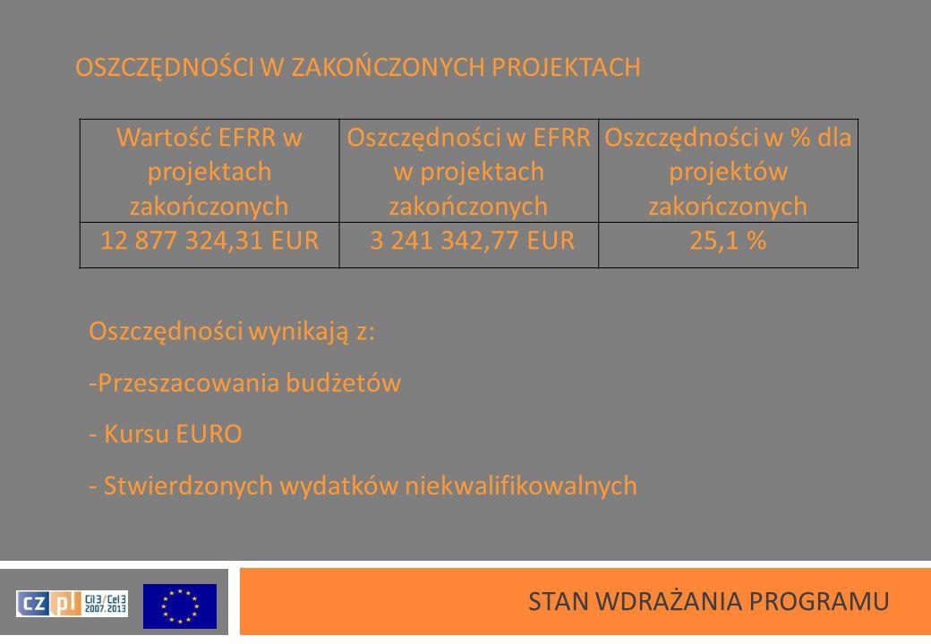 OSZCZĘDNOŚCI W ZAKOŃCZONYCH PROJEKTACH STAN WDRAŻANIA PROGRAMU Wartość EFRR w projektach zakończonych Oszczędności w EFRR w projektach zakończonych Oszczędności w % dla projektów zakończonych 12 877 324,31 EUR 3 241 342,77 EUR25,1 % Oszczędności wynikają z: - -Przeszacowania budżetów - - Kursu EURO - - Stwierdzonych wydatków niekwalifikowalnych