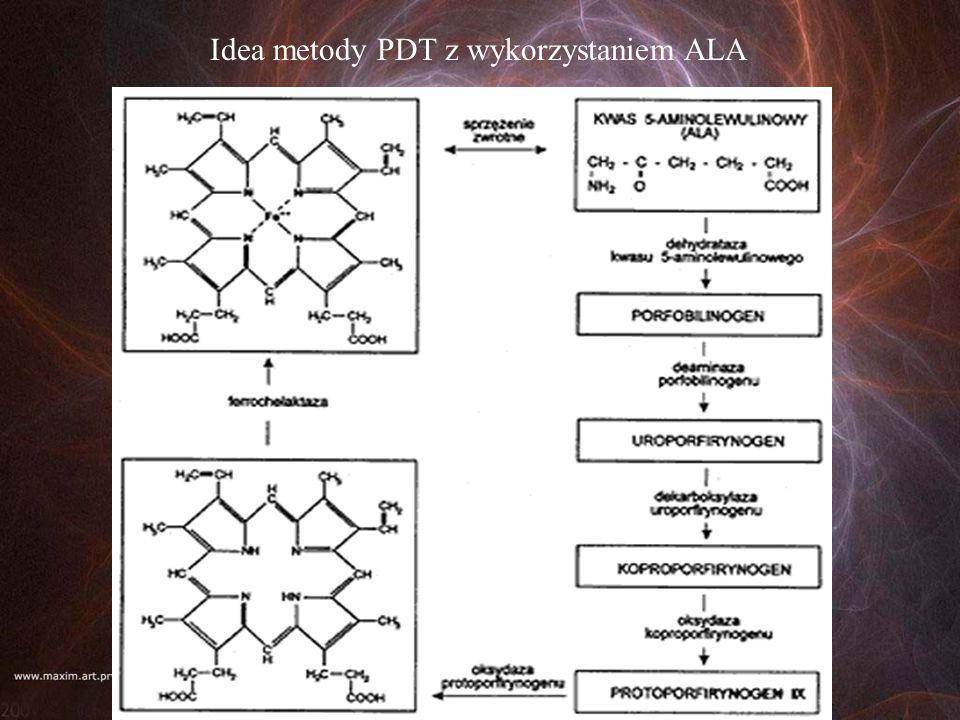 Idea metody PDT z wykorzystaniem ALA