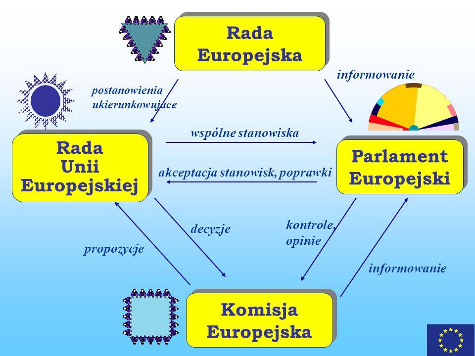 Parlament Europejski Parlament Europejski Rada Unii Europejskiej Rada Unii Europejskiej Rada Europejska Rada Europejska Komisja Europejska Komisja Europejska informowanie wspólne stanowiska akceptacja stanowisk, poprawki propozycje decyzje kontrole, opinie postanowienia ukierunkowujace