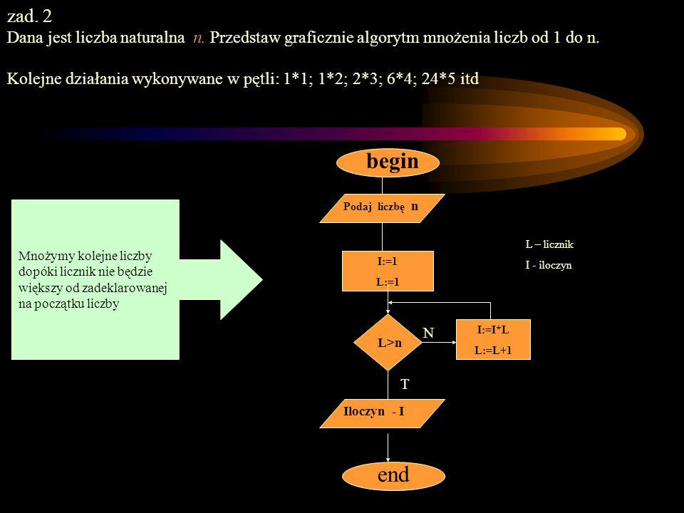 Algorytmy iteracyjne - ćwiczenia zad. 2 Dana jest liczba naturalna n. Przedstaw graficznie algorytm mnożenia liczb od 1 do n. Kolejne działania wykony