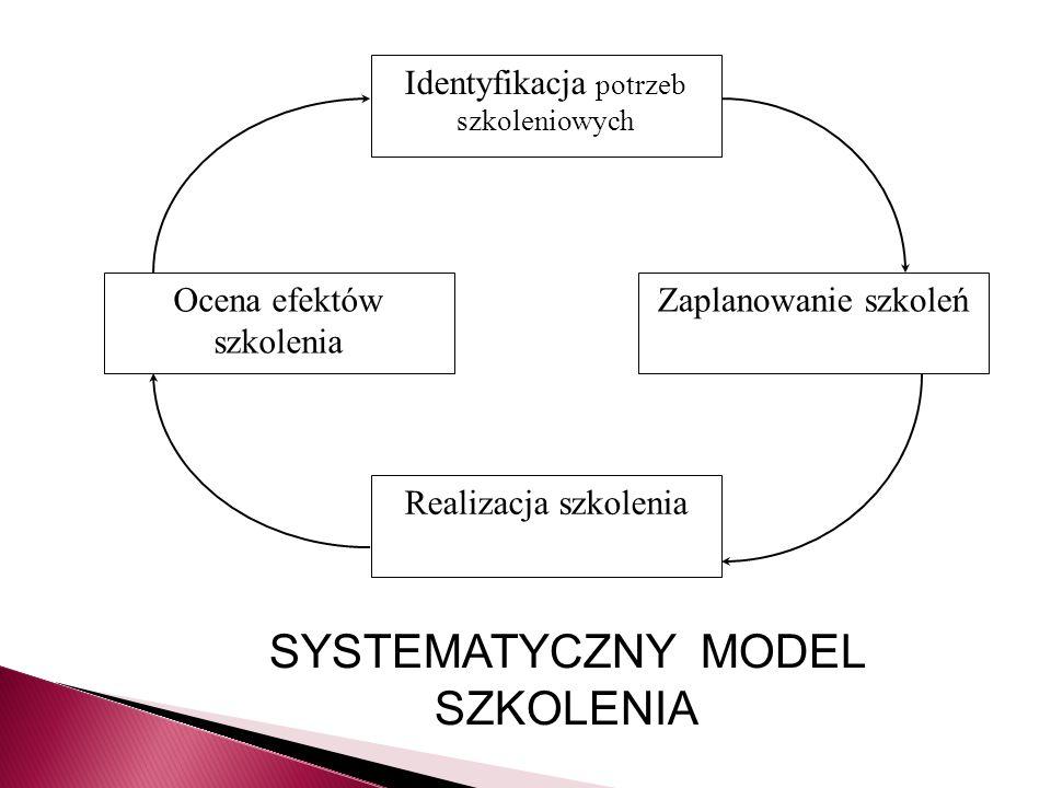 Identyfikacja potrzeb szkoleniowych Realizacja szkolenia Ocena efektów szkolenia Zaplanowanie szkoleń SYSTEMATYCZNY MODEL SZKOLENIA