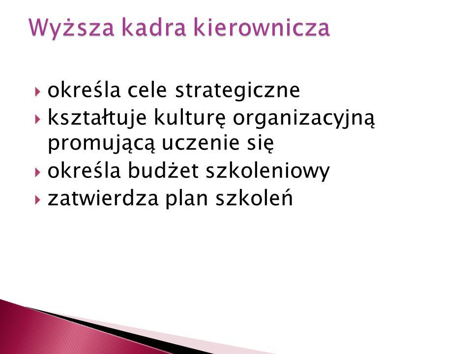  określa cele strategiczne  kształtuje kulturę organizacyjną promującą uczenie się  określa budżet szkoleniowy  zatwierdza plan szkoleń
