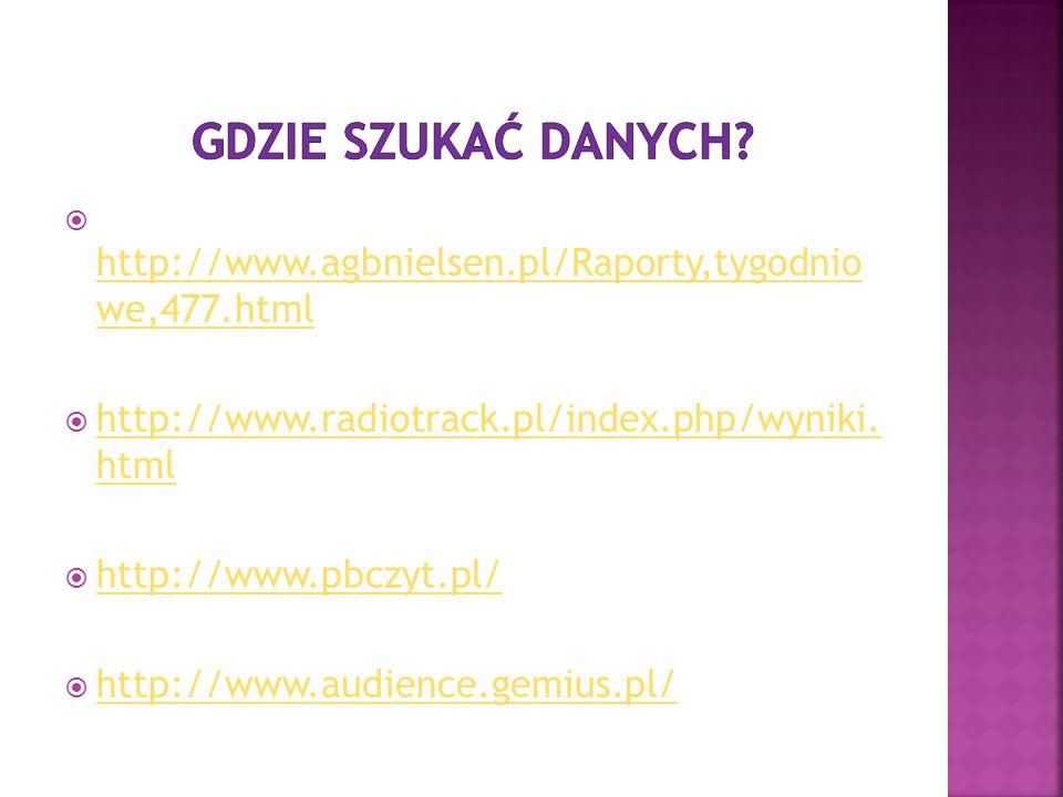  http://www.agbnielsen.pl/Raporty,tygodnio we,477.html http://www.agbnielsen.pl/Raporty,tygodnio we,477.html  http://www.radiotrack.pl/index.php/wyn