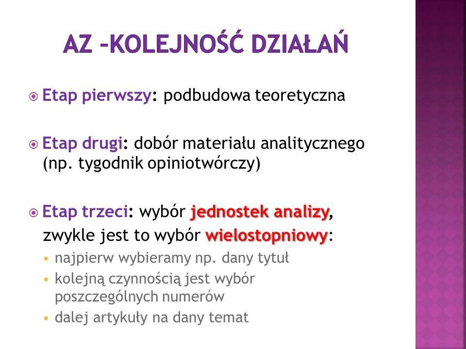  Etap pierwszy: podbudowa teoretyczna  Etap drugi: dobór materiału analitycznego (np. tygodnik opiniotwórczy) jednostek analizy  Etap trzeci: wybór