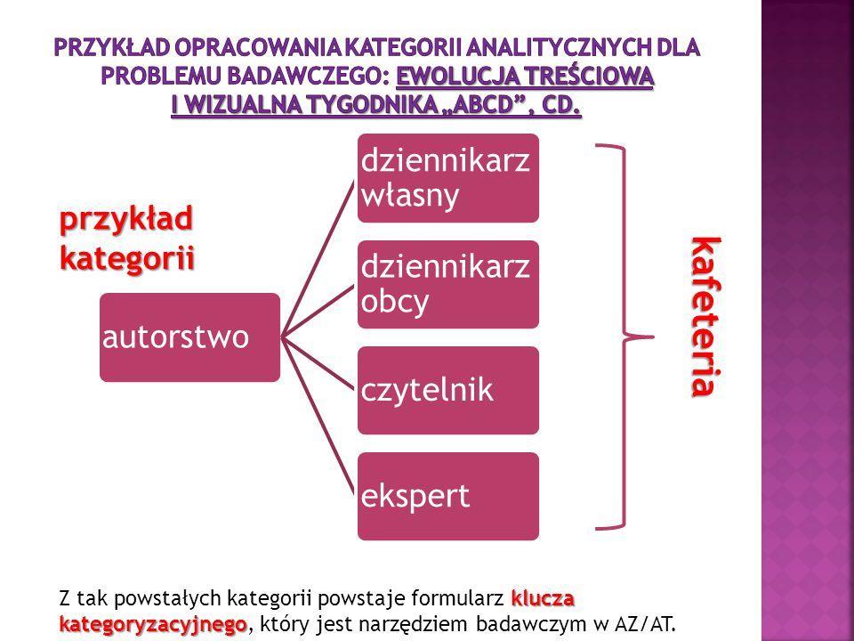 autorstwo dziennikarz własny dziennikarz obcy czytelnikekspert klucza kategoryzacyjnego Z tak powstałych kategorii powstaje formularz klucza kategoryz