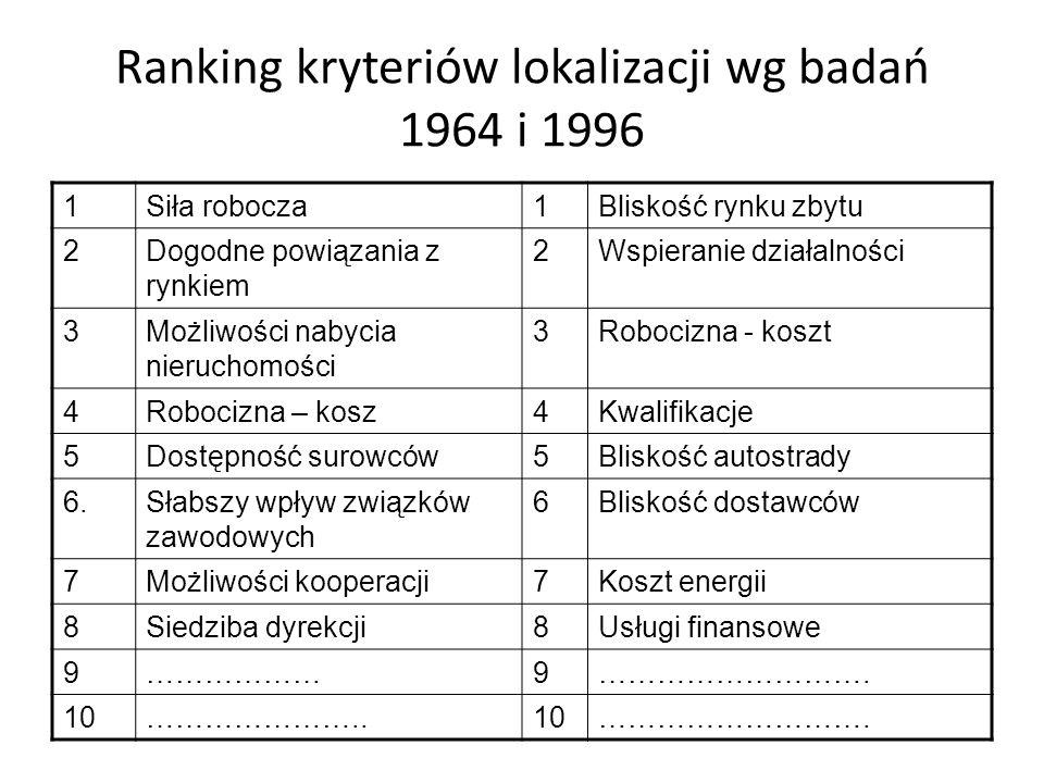 Ranking kryteriów lokalizacji wg badań 1964 i 1996 1Siła robocza1Bliskość rynku zbytu 2Dogodne powiązania z rynkiem 2Wspieranie działalności 3Możliwości nabycia nieruchomości 3Robocizna - koszt 4Robocizna – kosz4Kwalifikacje 5Dostępność surowców5Bliskość autostrady 6.Słabszy wpływ związków zawodowych 6Bliskość dostawców 7Możliwości kooperacji7Koszt energii 8Siedziba dyrekcji8Usługi finansowe 9………………9……………………….