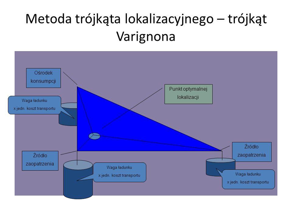 Metoda trójkąta lokalizacyjnego – trójkąt Varignona Ośrodek konsumpcji Źródło zaopatrzenia Punkt optymalnej lokalizacji Waga ładunku x jedn.