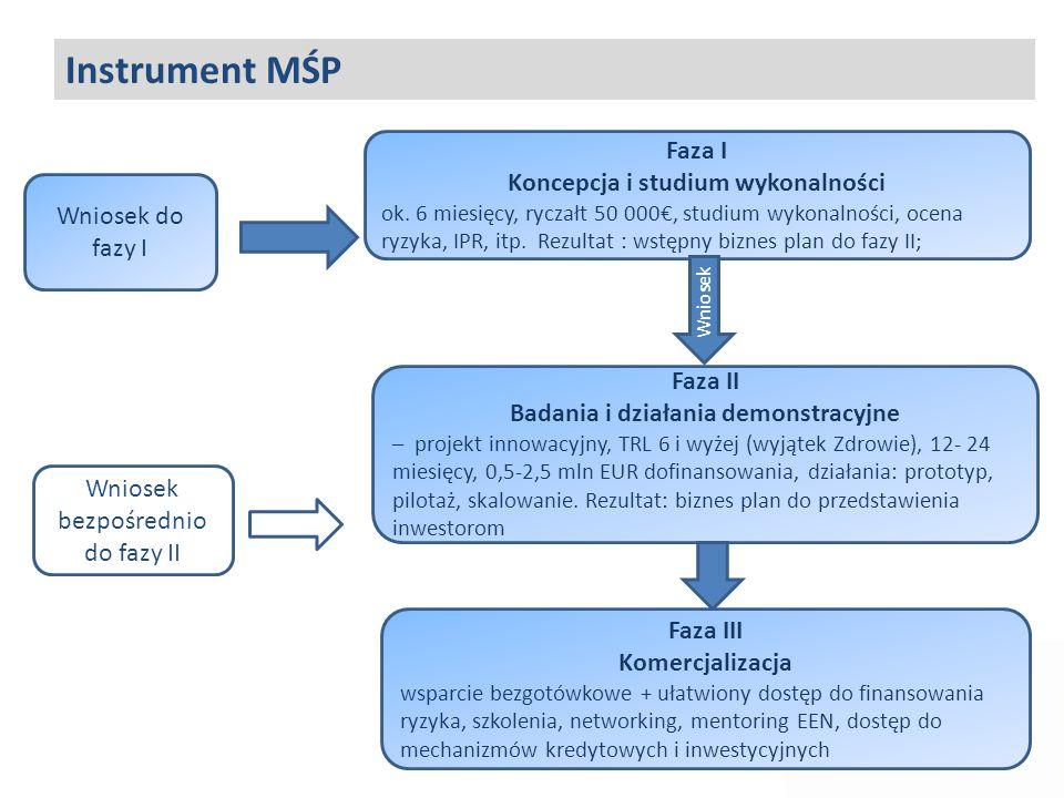 Wniosek do fazy I Faza I Koncepcja i studium wykonalności ok. 6 miesięcy, ryczałt 50 000€, studium wykonalności, ocena ryzyka, IPR, itp. Rezultat : ws
