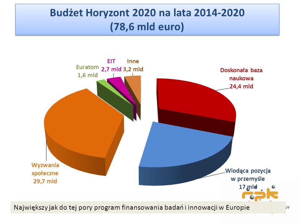 Budżet Horyzont 2020 na lata 2014-2020 (78,6 mld euro) Największy jak do tej pory program finansowania badań i innowacji w Europie