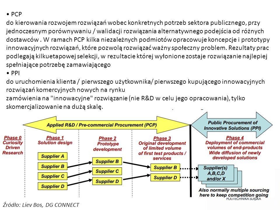 Źródło: Liev Bos, DG CONNECT PCP do kierowania rozwojem rozwiązań wobec konkretnych potrzeb sektora publicznego, przy jednoczesnym porównywaniu / wali