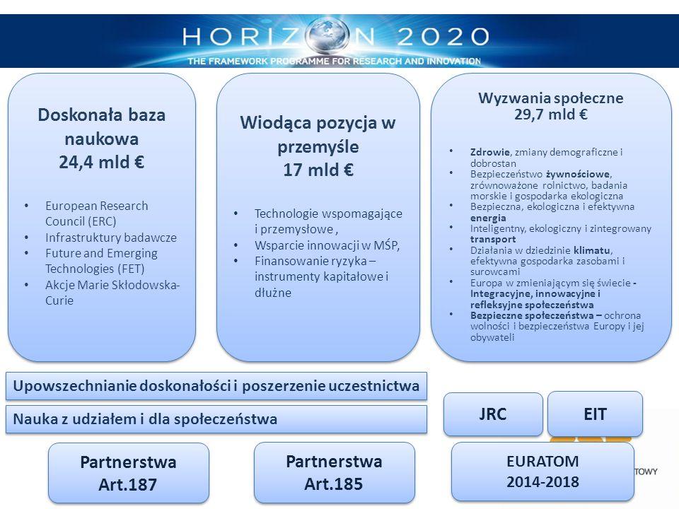 Doskonała baza naukowa 24,4 mld € European Research Council (ERC) Infrastruktury badawcze Future and Emerging Technologies (FET) Akcje Marie Skłodowsk