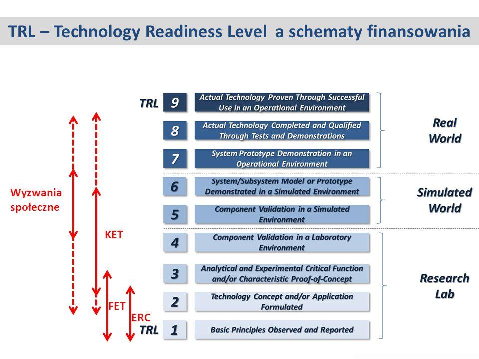 ERC FET KET Wyzwania społeczne TRL – Technology Readiness Level a schematy finansowania