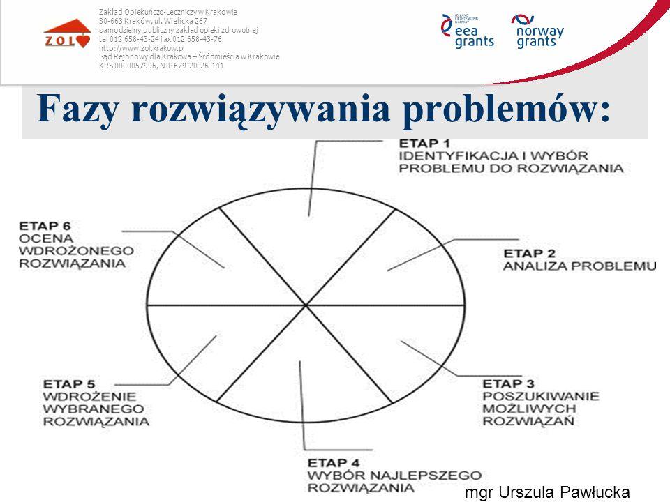 Fazy rozwiązywania problemów: 1.Geneza lub dostrzeganie problemu 2.Analiza sytuacji problemowej 3.Wytwarzanie pomysłów rozwiązania 4.Weryfikacja pomysłów rozwiązania 5.Tworzenie planu realizacja pomysłów Zakład Opiekuńczo-Leczniczy w Krakowie 30-663 Kraków, ul.