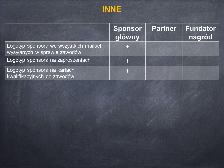 Sponsor główny PartnerFundator nagród Logotyp sponsora we wszystkich mailach wysyłanych w sprawie zawodów + Logotyp sponsora na zaproszeniach + Logotyp sponsora na kartach kwalifikacyjnych do zawodów + INNE