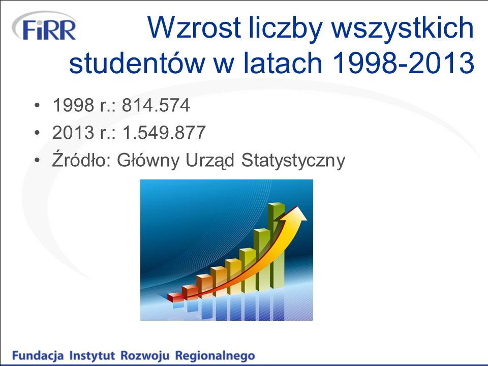 Wzrost liczby wszystkich studentów w latach 1998-2013 1998 r.: 814.574 2013 r.: 1.549.877 Źródło: Główny Urząd Statystyczny