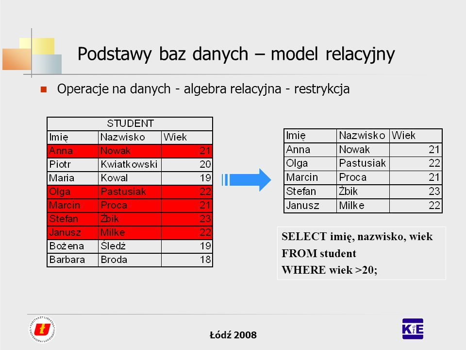 Łódź 2008 Podstawy baz danych – model relacyjny Operacje na danych - algebra relacyjna - restrykcja SELECT imię, nazwisko, wiek FROM student WHERE wie