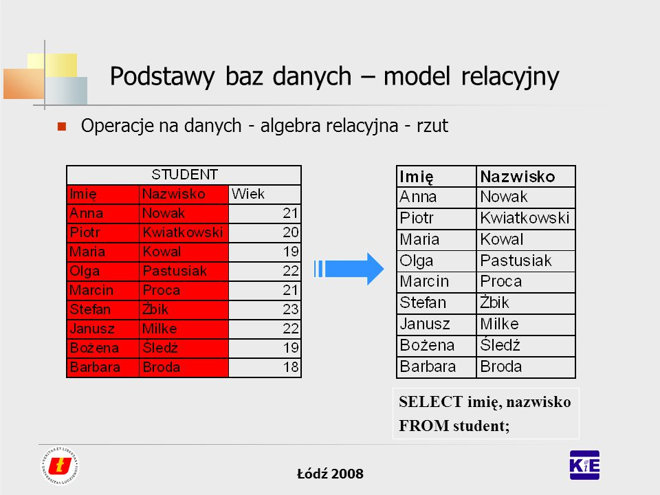 Łódź 2008 Podstawy baz danych – model relacyjny Operacje na danych - algebra relacyjna - rzut SELECT imię, nazwisko FROM student;