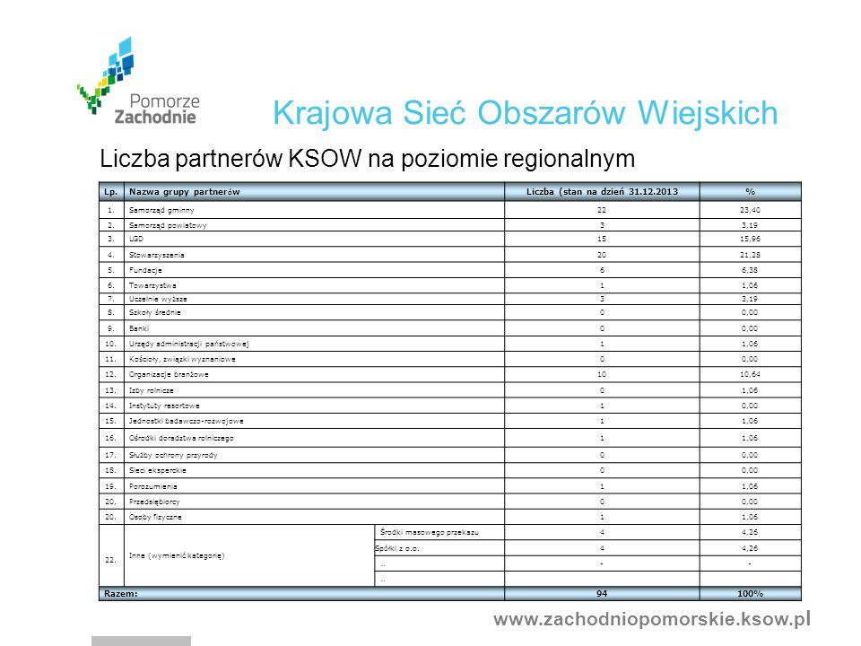 www.zachodniopomorskie.ksow.p l Liczba partnerów KSOW na poziomie regionalnym Lp.
