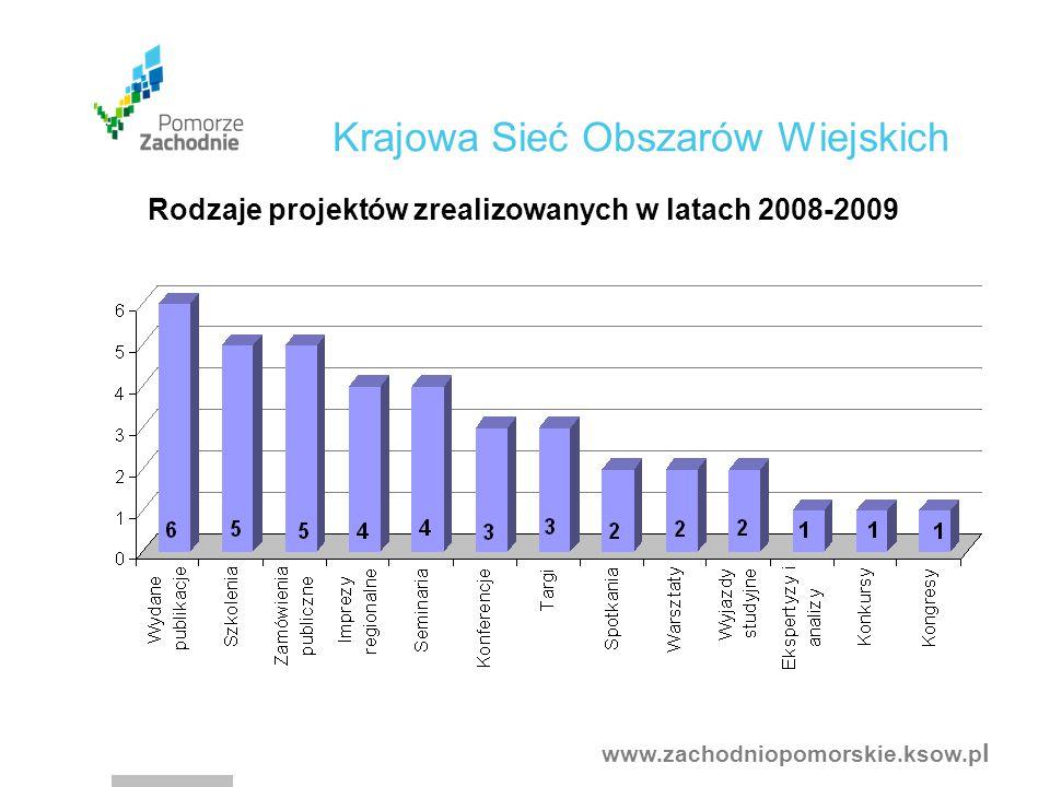 www.zachodniopomorskie.ksow.p l Rodzaje projektów zrealizowanych w latach 2008-2009 Krajowa Sieć Obszarów Wiejskich