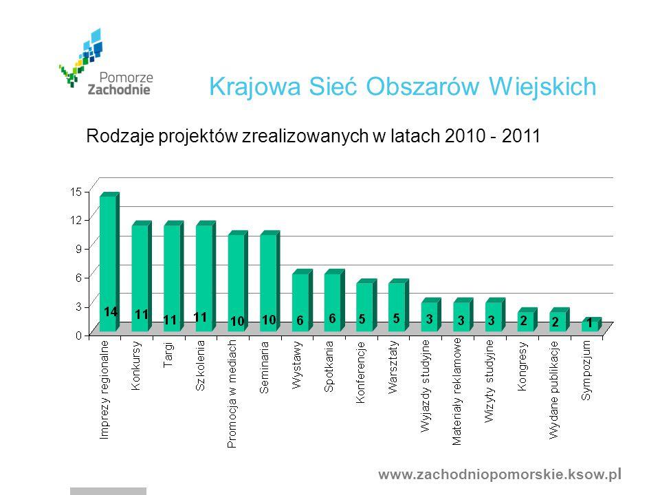 www.zachodniopomorskie.ksow.p l Rodzaje projektów zrealizowanych w latach 2010 - 2011 Krajowa Sieć Obszarów Wiejskich
