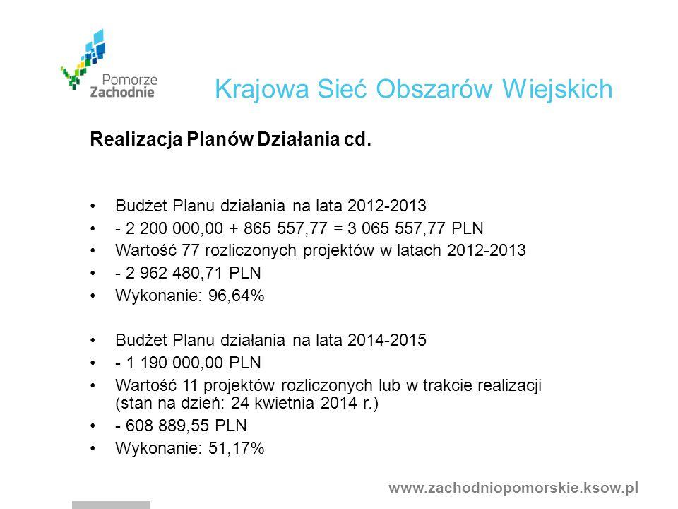 www.zachodniopomorskie.ksow.p l Budżet Planu działania na lata 2012-2013 - 2 200 000,00 + 865 557,77 = 3 065 557,77 PLN Wartość 77 rozliczonych projektów w latach 2012-2013 - 2 962 480,71 PLN Wykonanie: 96,64% Budżet Planu działania na lata 2014-2015 - 1 190 000,00 PLN Wartość 11 projektów rozliczonych lub w trakcie realizacji (stan na dzień: 24 kwietnia 2014 r.) - 608 889,55 PLN Wykonanie: 51,17% Krajowa Sieć Obszarów Wiejskich Realizacja Planów Działania cd.