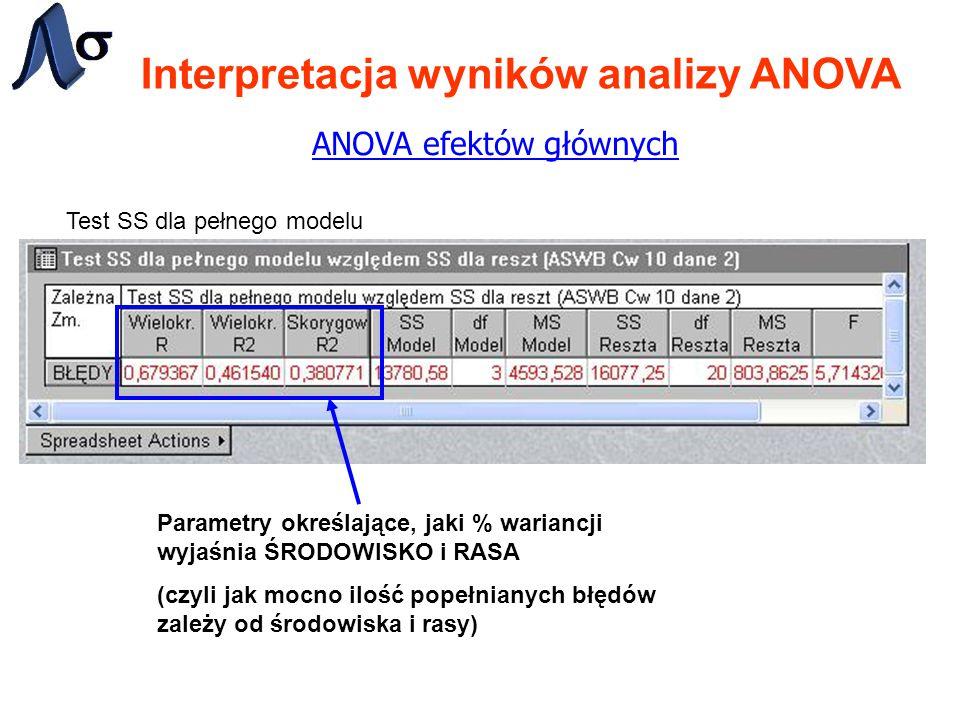 Interpretacja wyników analizy ANOVA ANOVA efektów głównych Test SS dla pełnego modelu Parametry określające, jaki % wariancji wyjaśnia ŚRODOWISKO i RASA (czyli jak mocno ilość popełnianych błędów zależy od środowiska i rasy)