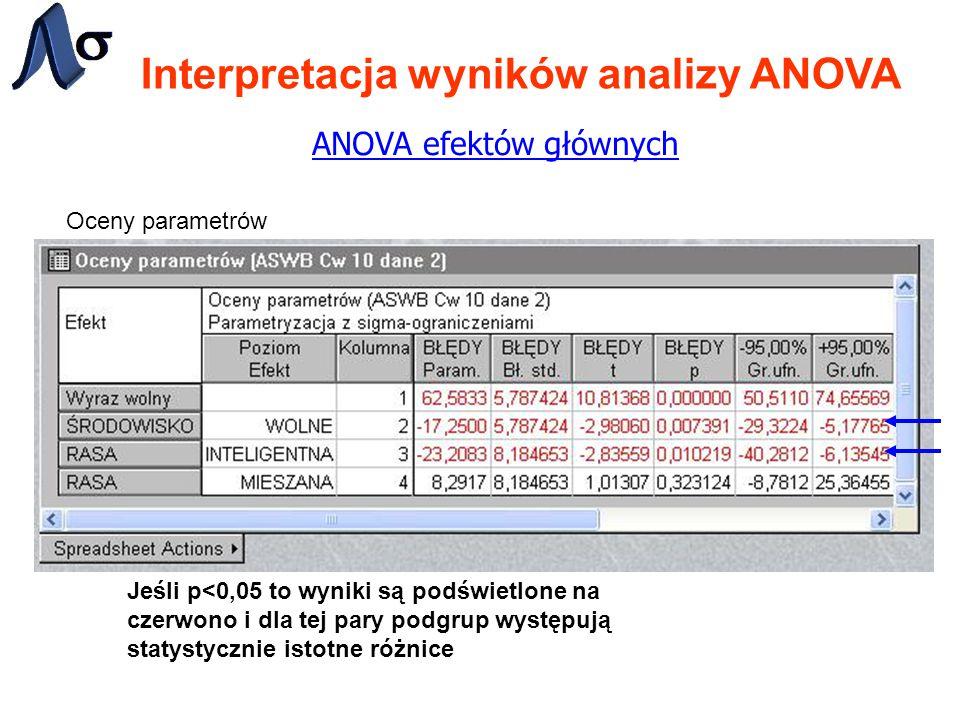 Interpretacja wyników analizy ANOVA ANOVA efektów głównych Oceny parametrów Jeśli p<0,05 to wyniki są podświetlone na czerwono i dla tej pary podgrup występują statystycznie istotne różnice